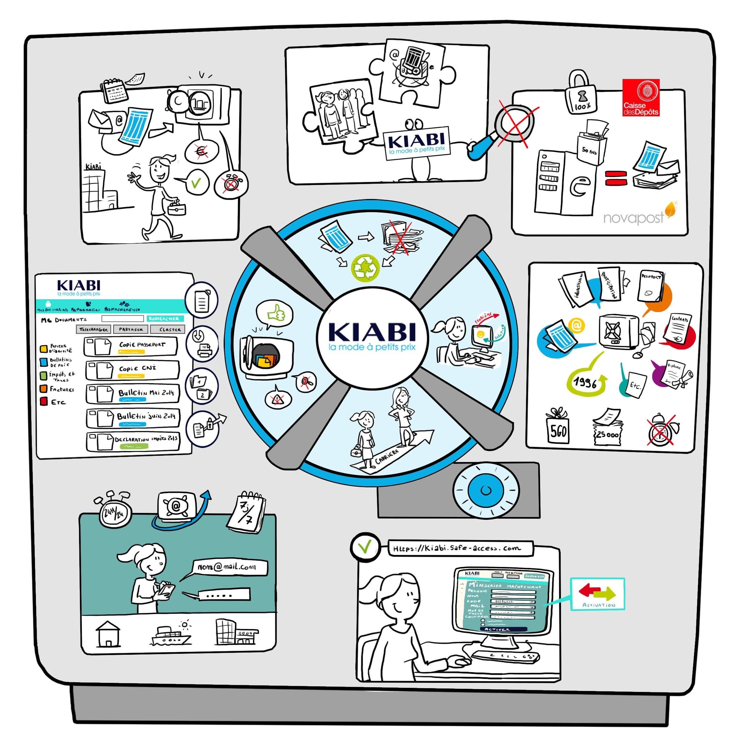 Dematerialisation-Kiabi