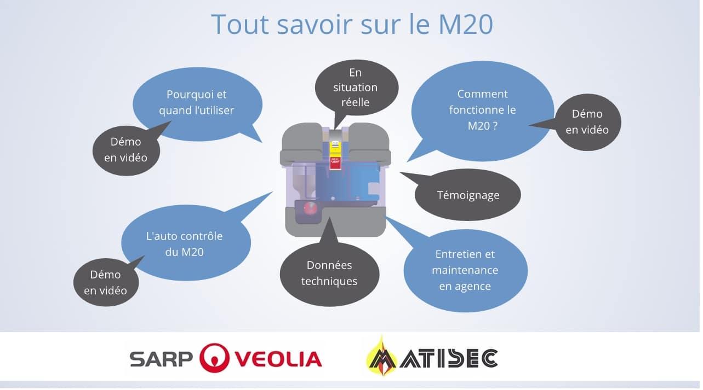 Web documentaire sur mesure M20 Matisec