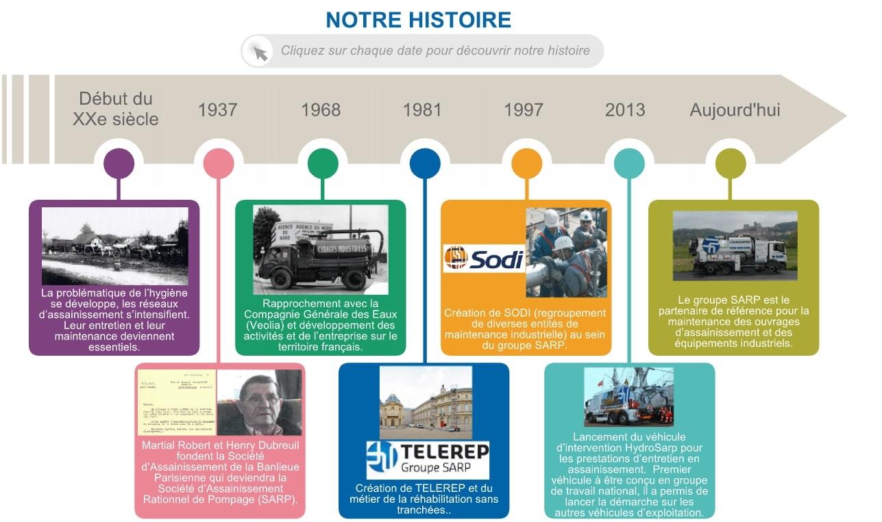 Web documentaire sur mesure SARP histoire