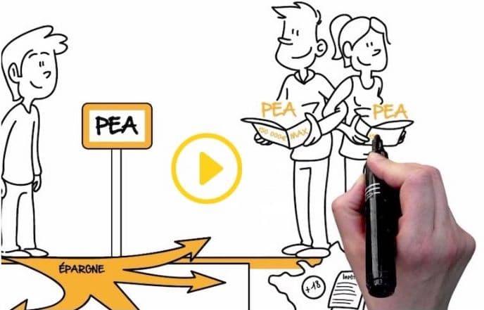 AMUNDI et CLARINS : 2 exemples de vidéos pour expliquer votre offre de produits