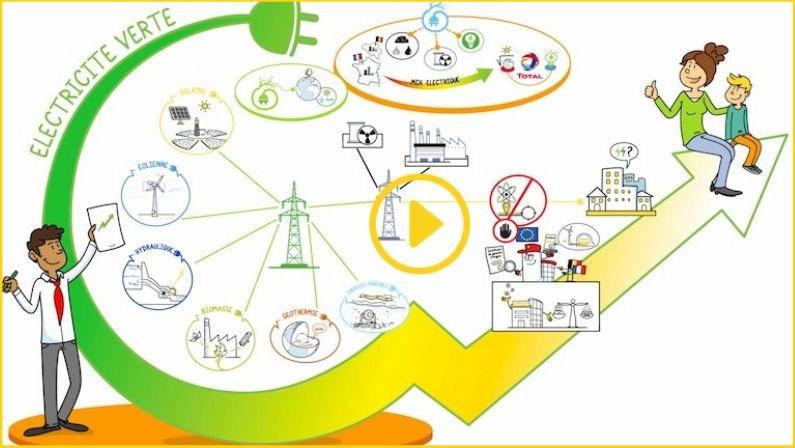 Expliquer la traçabilité de l'électricité verte avec la vidéo dessinée Toolearn