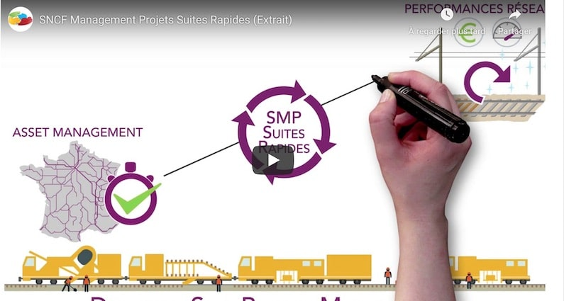 Comment expliquer un nouveau système de management de projets ?