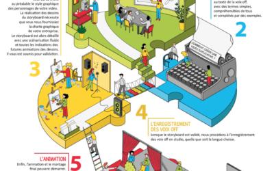 Infographie Méthodologie Toolearn